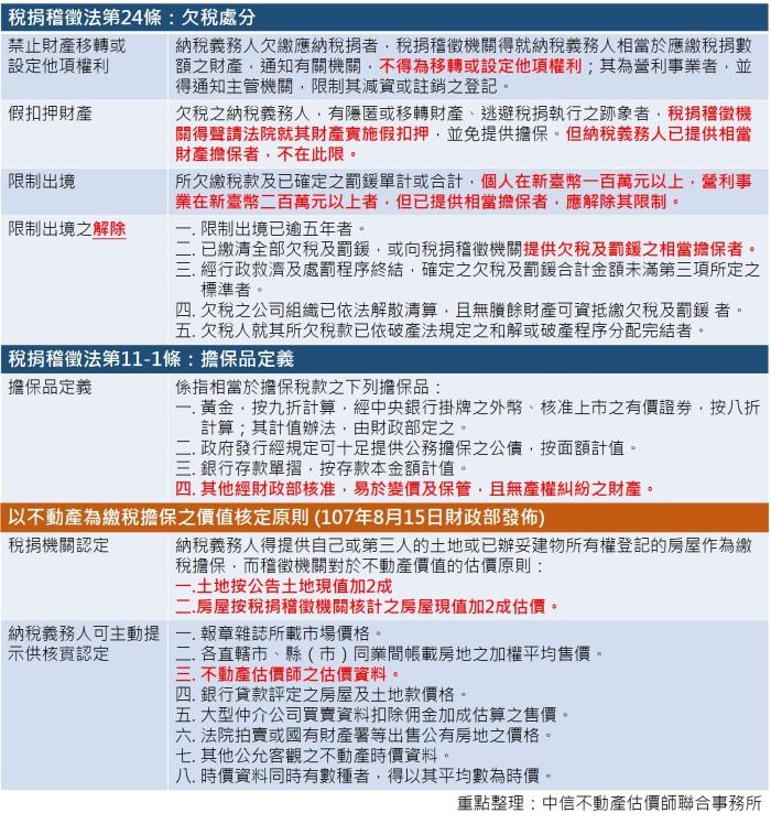 法規整理表JPG檔