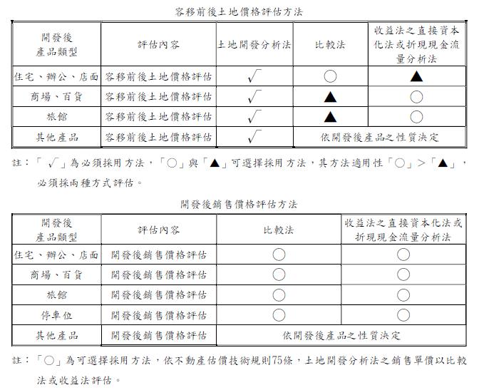 容移估價評估方法