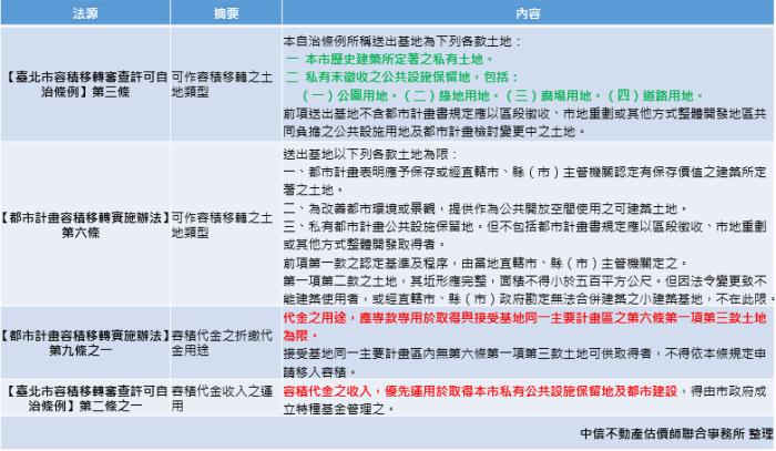容積代金法規整理表