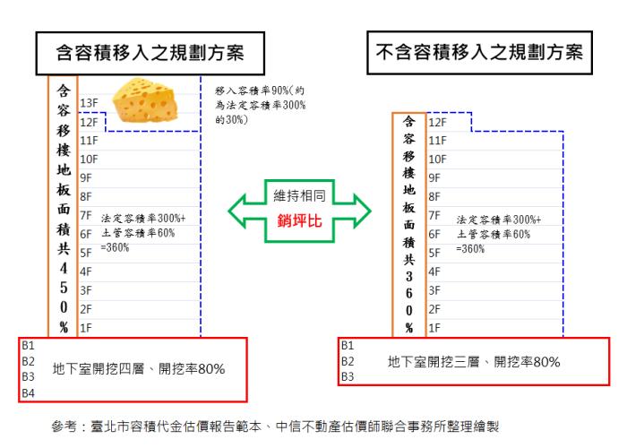 容積代金規劃計算示意圖