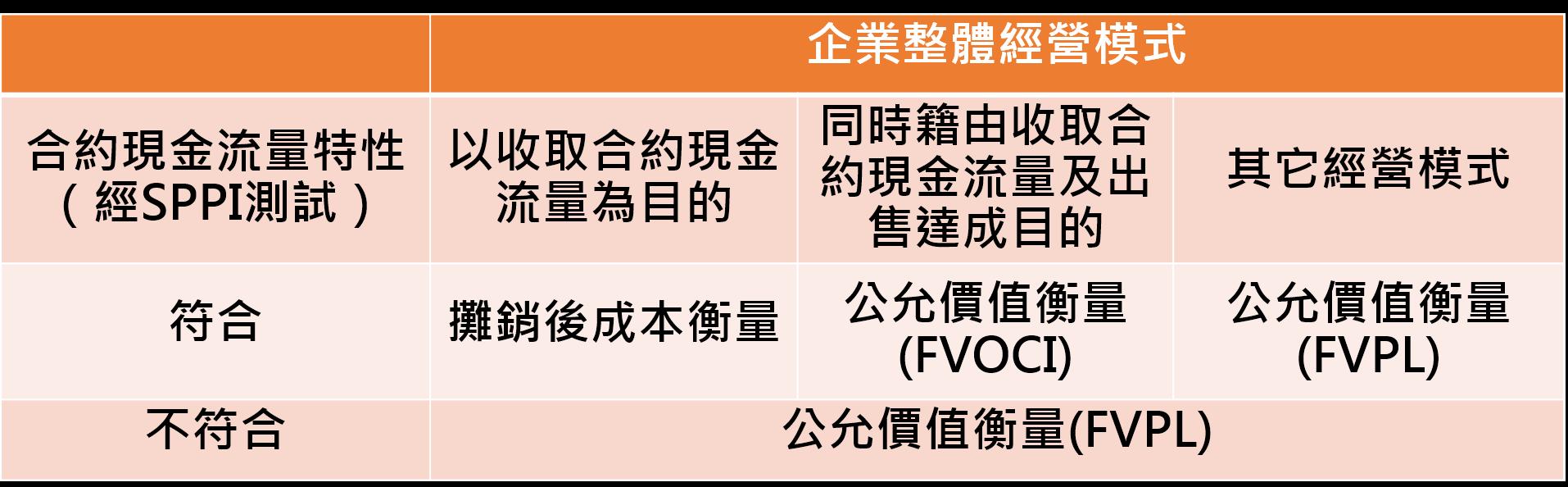 股權IFRS分類