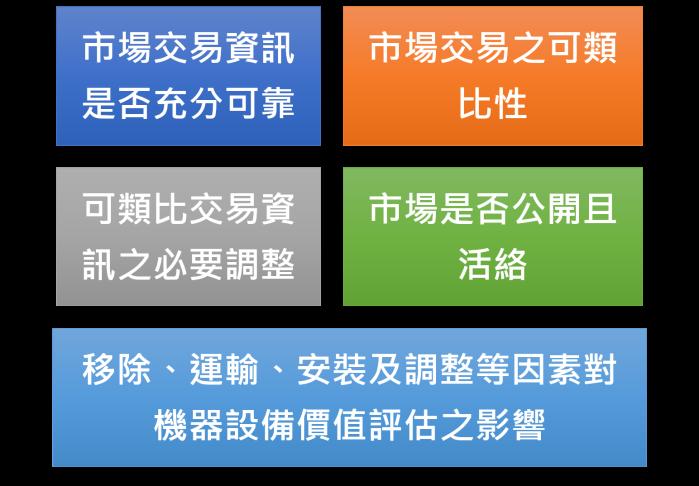 設備市場法考慮因素