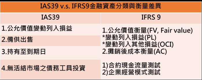 IAS39 vs IFRS9