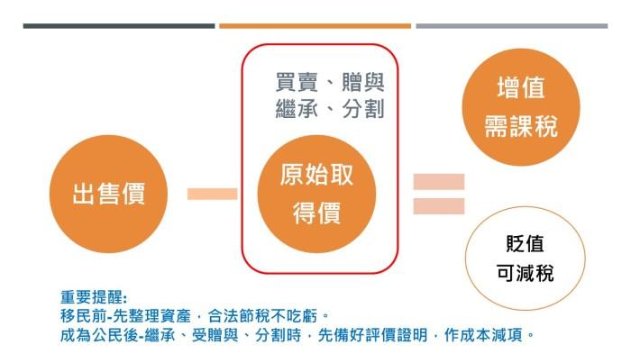 移民海外不動產申報(圖)
